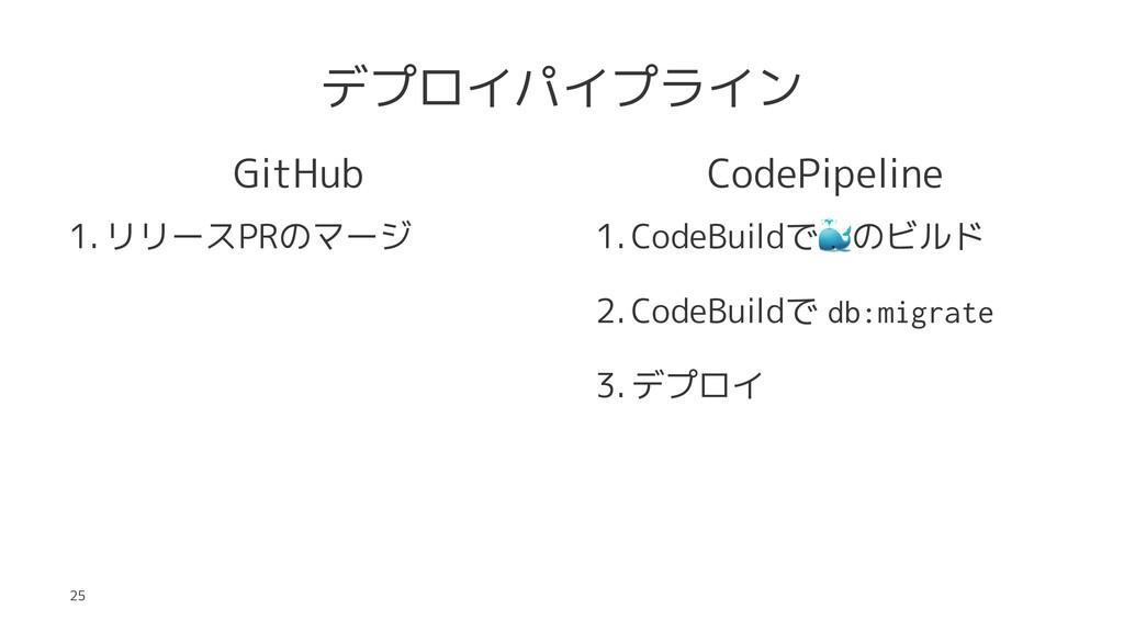 デプロイパイプライン GitHub 1. リリースPRのマージ CodePipeline 1....
