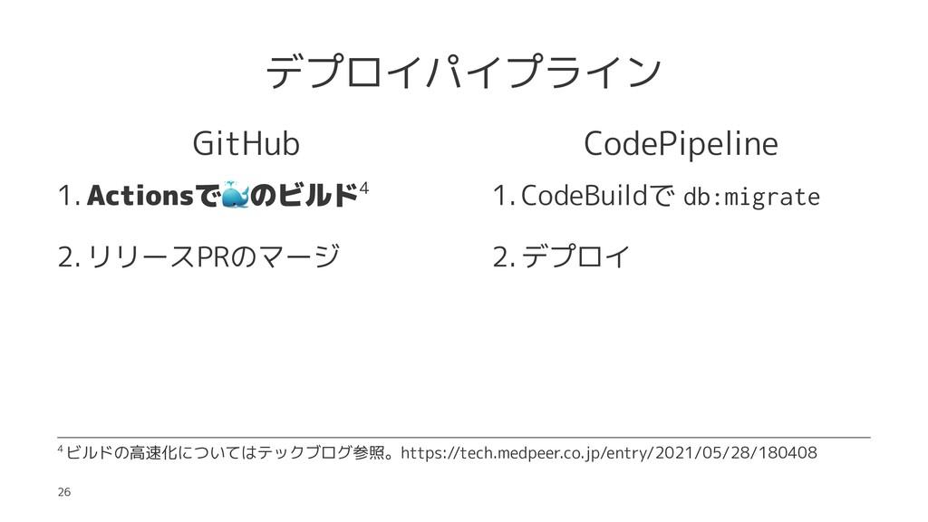 デプロイパイプライン GitHub 1. Actionsで ! のビルド4 2. リリースPR...
