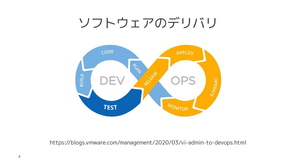 ソフトウェアのデリバリ https://blogs.vmware.com/management...