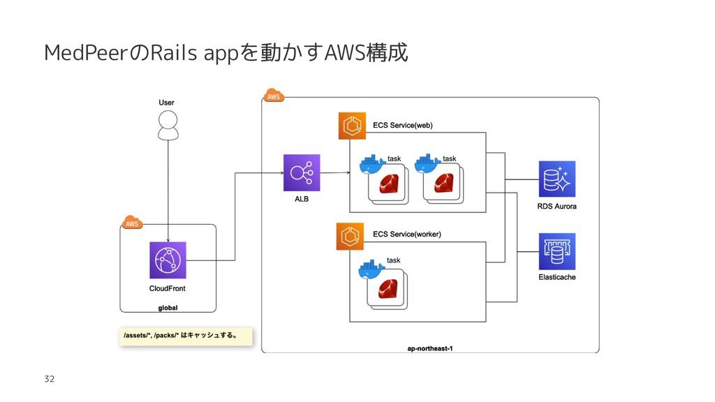 MedPeerのRails appを動かすAWS構成 32