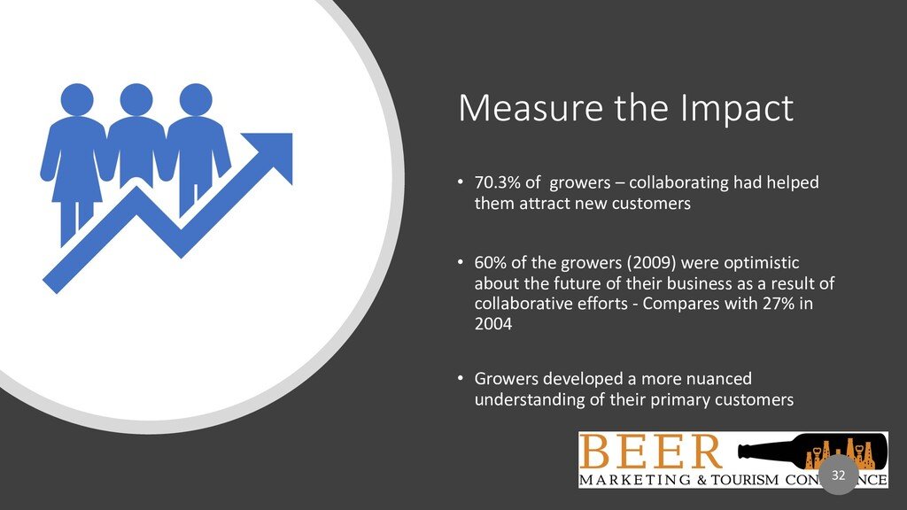 Measure the Impact • 70.3% of growers – collabo...