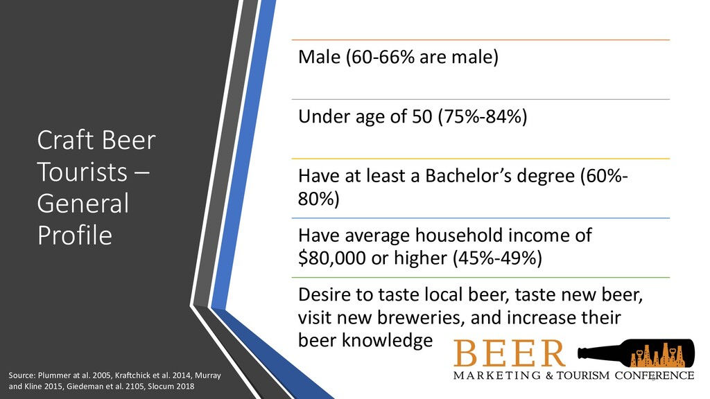 Craft Beer Tourists – General Profile 5 Male (6...
