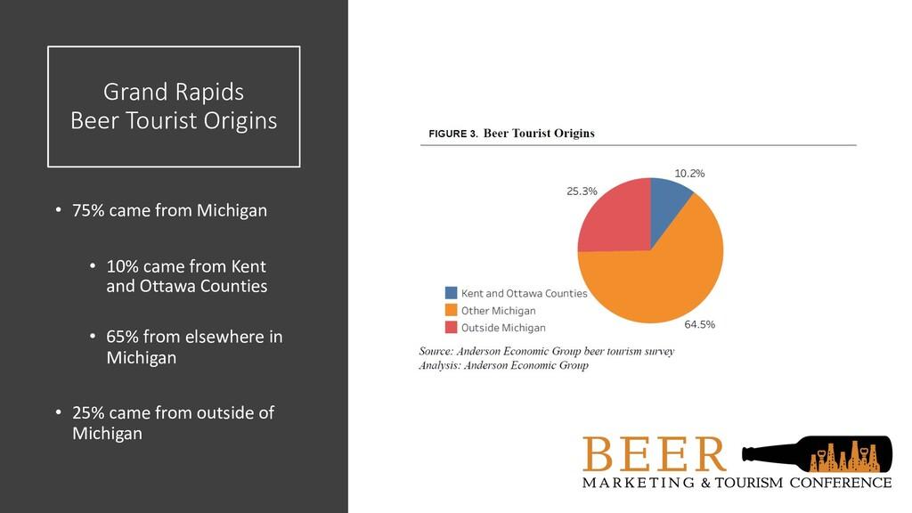 Grand Rapids Beer Tourist Origins • 75% came fr...