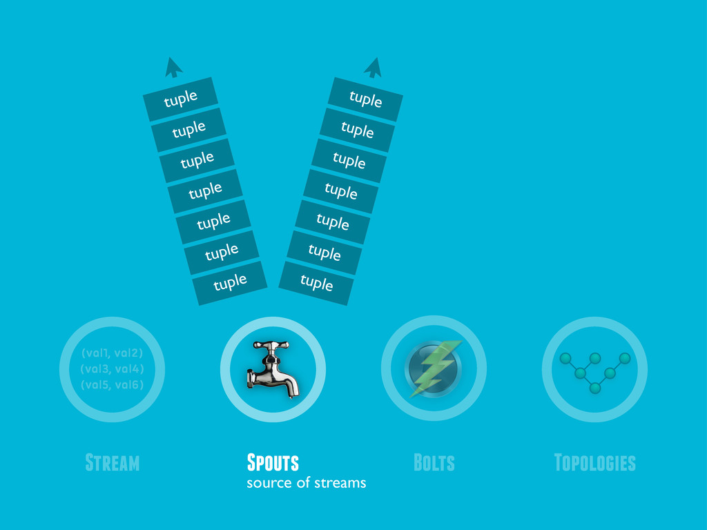 Spouts Bolts Stream Topologies (val1, val2) (va...