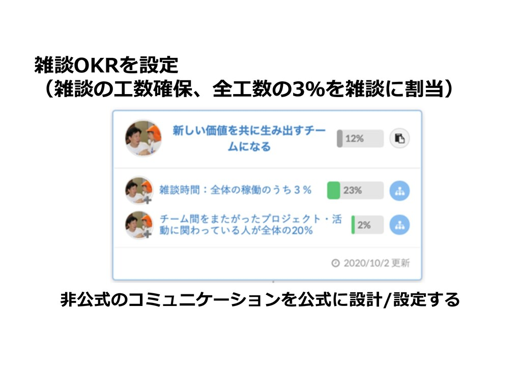 雑談OKRを設定 (雑談の⼯数確保、全⼯数の3%を雑談に割当) ⾮公式のコミュニケーションを公...