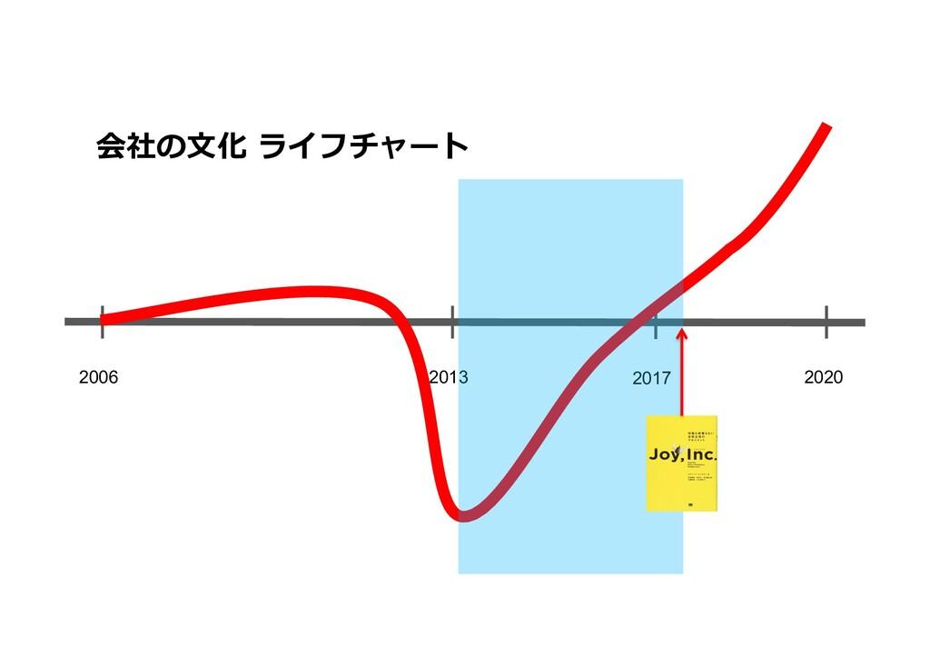 2006 2020 2013 2017 会社の⽂化 ライフチャート