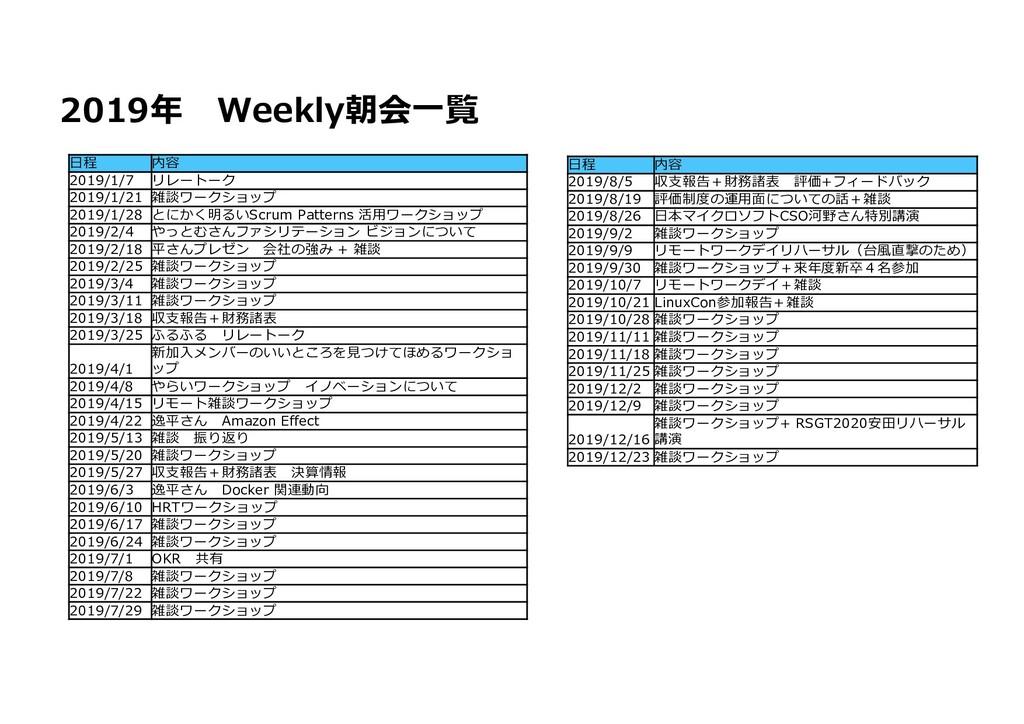 2019年 Weekly朝会⼀覧 ⽇程 内容 2019/1/7 リレートーク 2019/1/2...