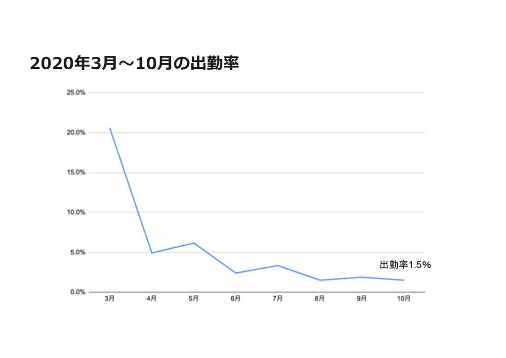 2020年3⽉〜10⽉の出勤率 出勤率1.5%