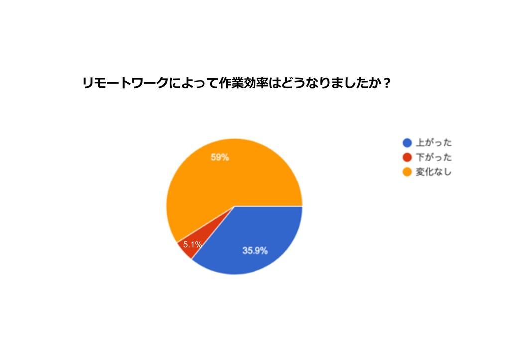 リモートワークによって作業効率はどうなりましたか︖ 5.1%