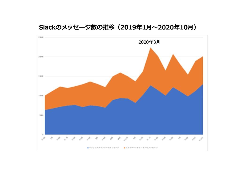 Slackのメッセージ数の推移(2019年1⽉〜2020年10⽉) 2020年3月
