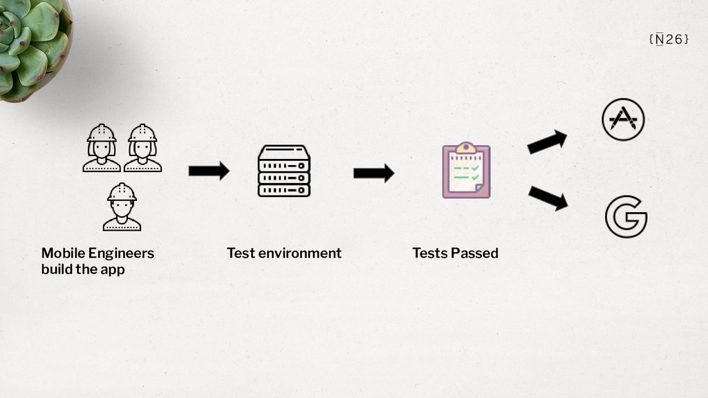 Mobile Engineers build the app Test environment...