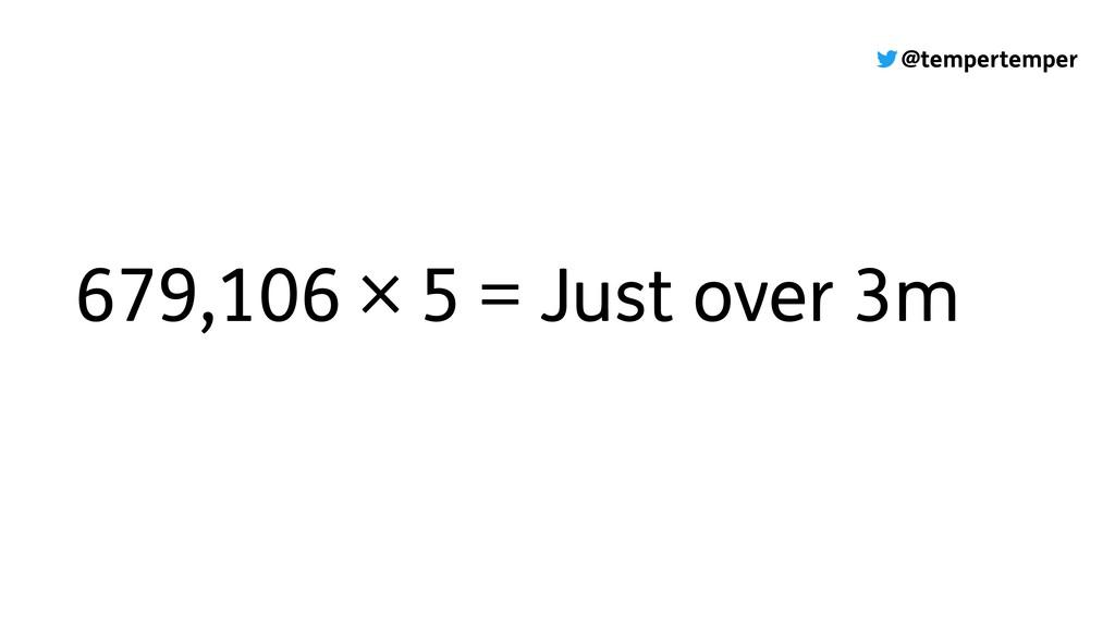 @tempertemper 679,106 × 5 = Just over 3m
