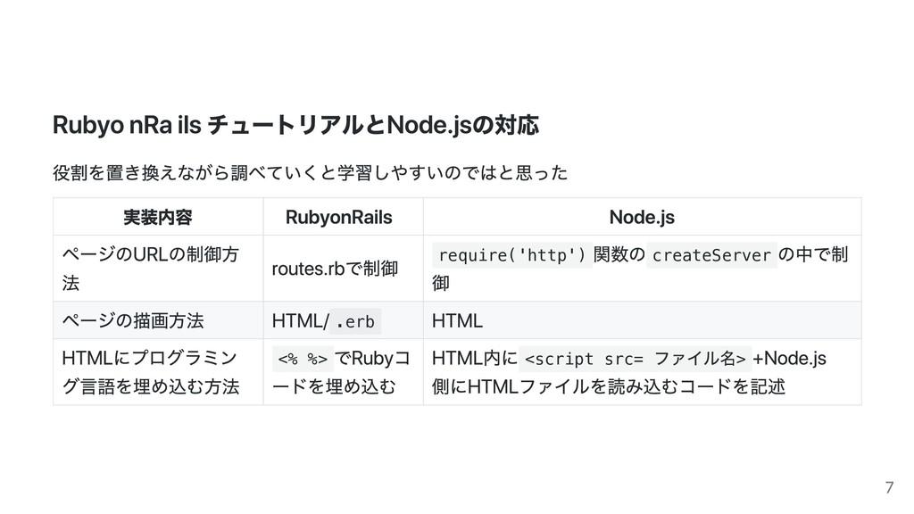 Ruby on Rails チュートリアルとNode.jsの対応 役割を置き換えながら調べてい...