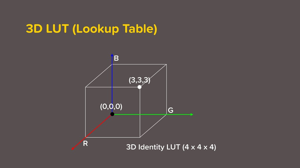 3D LUT (Lookup Table) (3,3,3) (0,0,0) R G B 3D ...