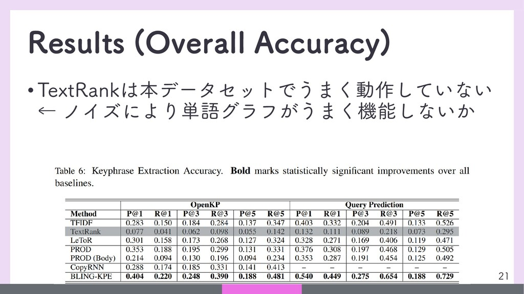Results (Overall Accuracy) • TextRankは本データセットでう...