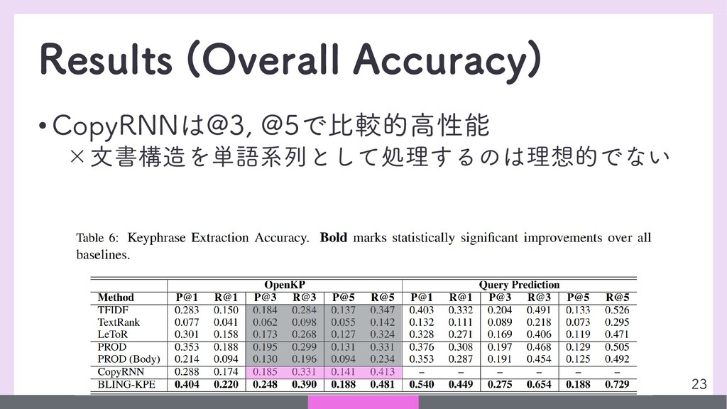 Results (Overall Accuracy) • CopyRNNは@3, @5で比較的...