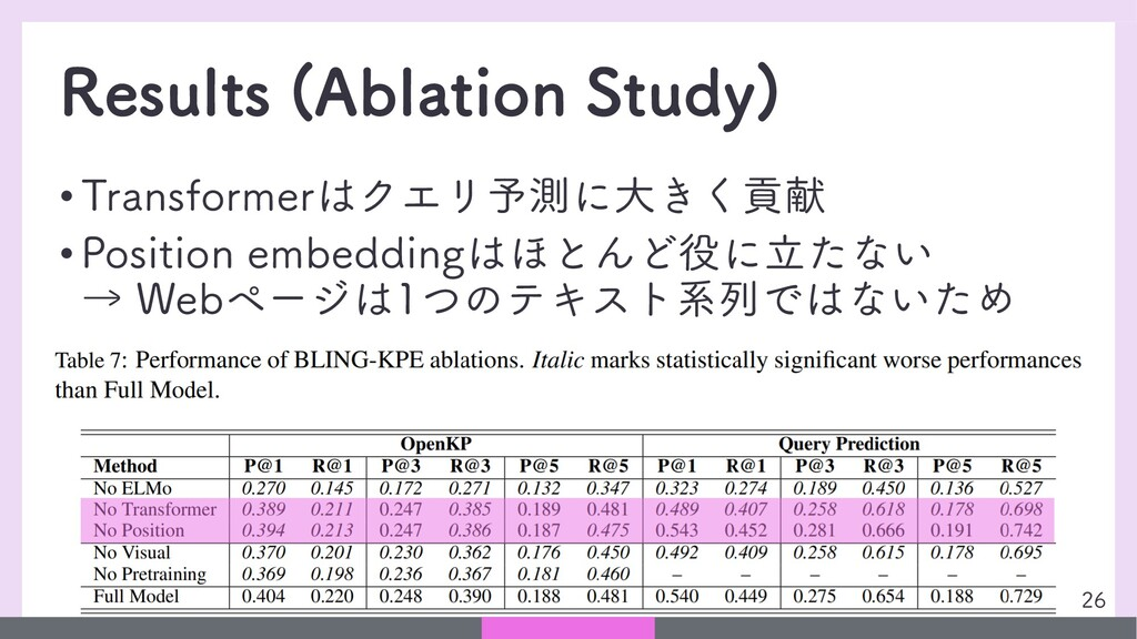 Results (Ablation Study) • Transformerはクエリ予測に大き...