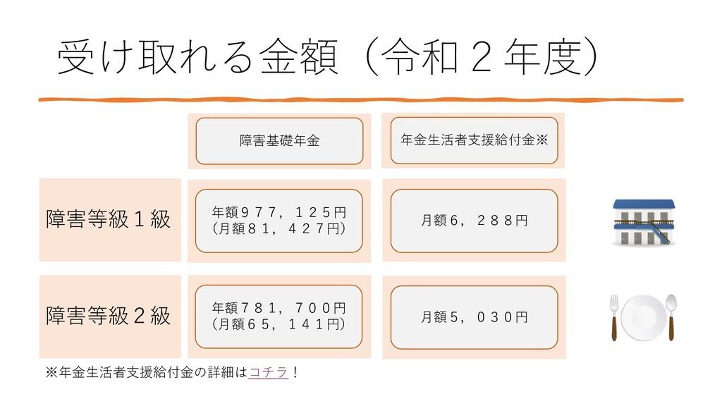 受け取れる金額(令和2年度) 障害等級1級 障害等級2級 障害基礎年金 年額977,125円 ...