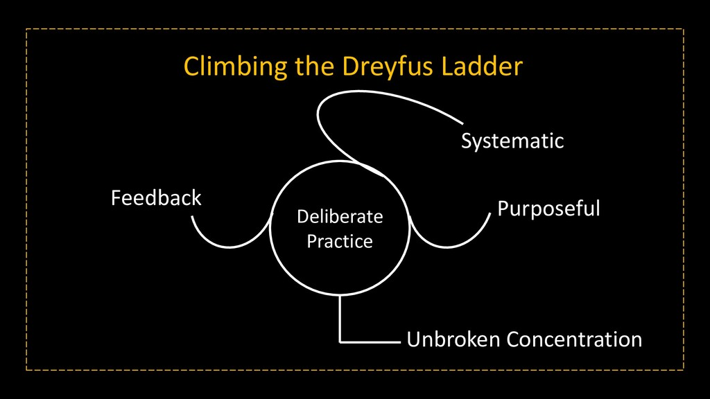 Climbing the Dreyfus Ladder Deliberate Practice...