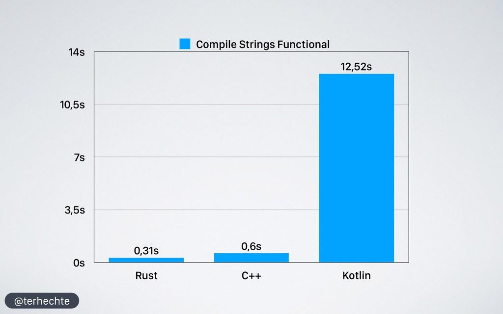 @terhechte 0s 3,5s 7s 10,5s 14s Rust C++ Kotlin...