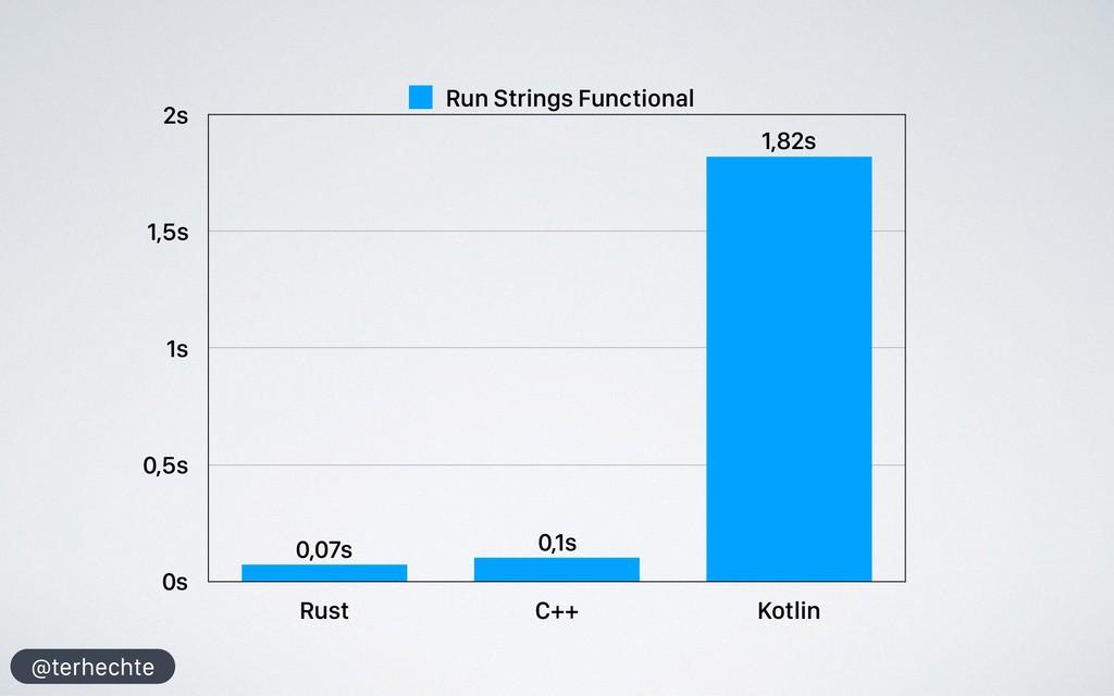 @terhechte 0s 0,5s 1s 1,5s 2s Rust C++ Kotlin 1...
