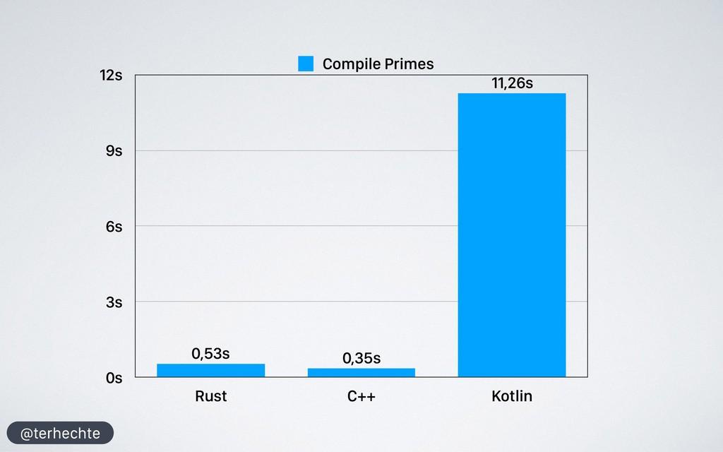 @terhechte 0s 3s 6s 9s 12s Rust C++ Kotlin 11,2...