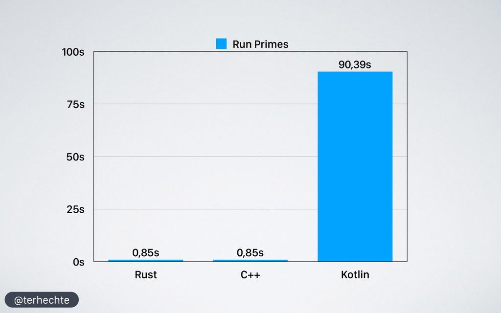 @terhechte 0s 25s 50s 75s 100s Rust C++ Kotlin ...
