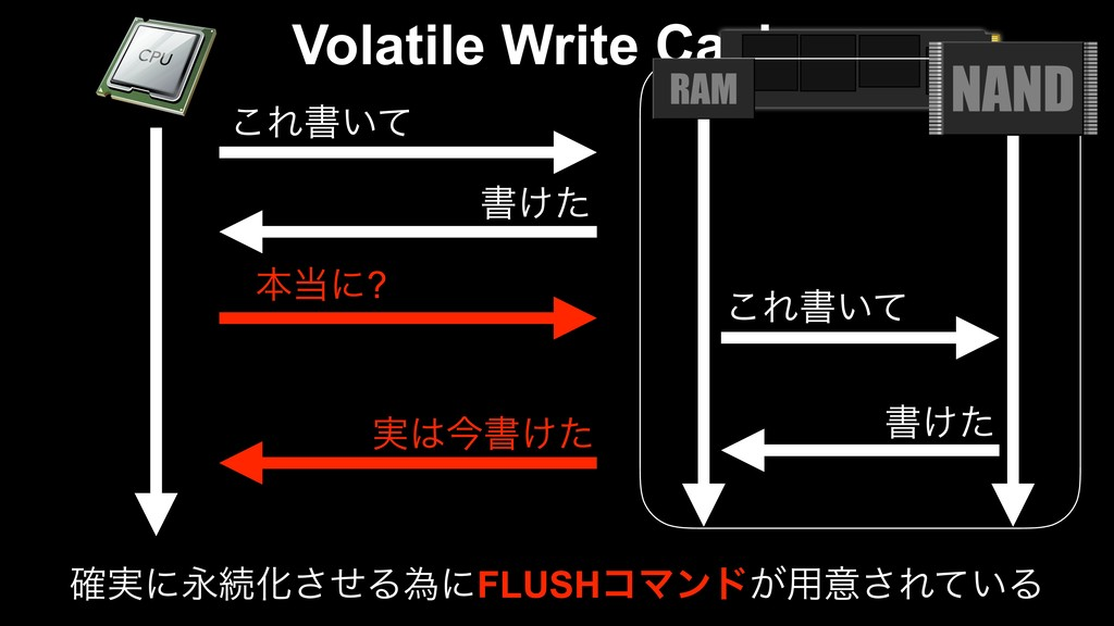 Volatile Write Cache ͜Εॻ͍ͯ ॻ͚ͨ ຊʹ? ࣮ࠓॻ͚ͨ ࣮֬ʹӬ...