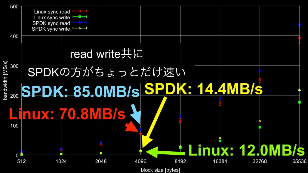 read writeڞʹ SPDKͷํ͕ͪΐͬͱ͚͍ͩ SPDK: 14.4MB/s Lin...
