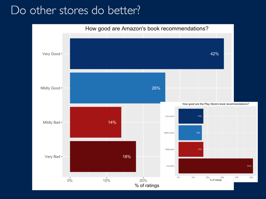 Do other stores do better?