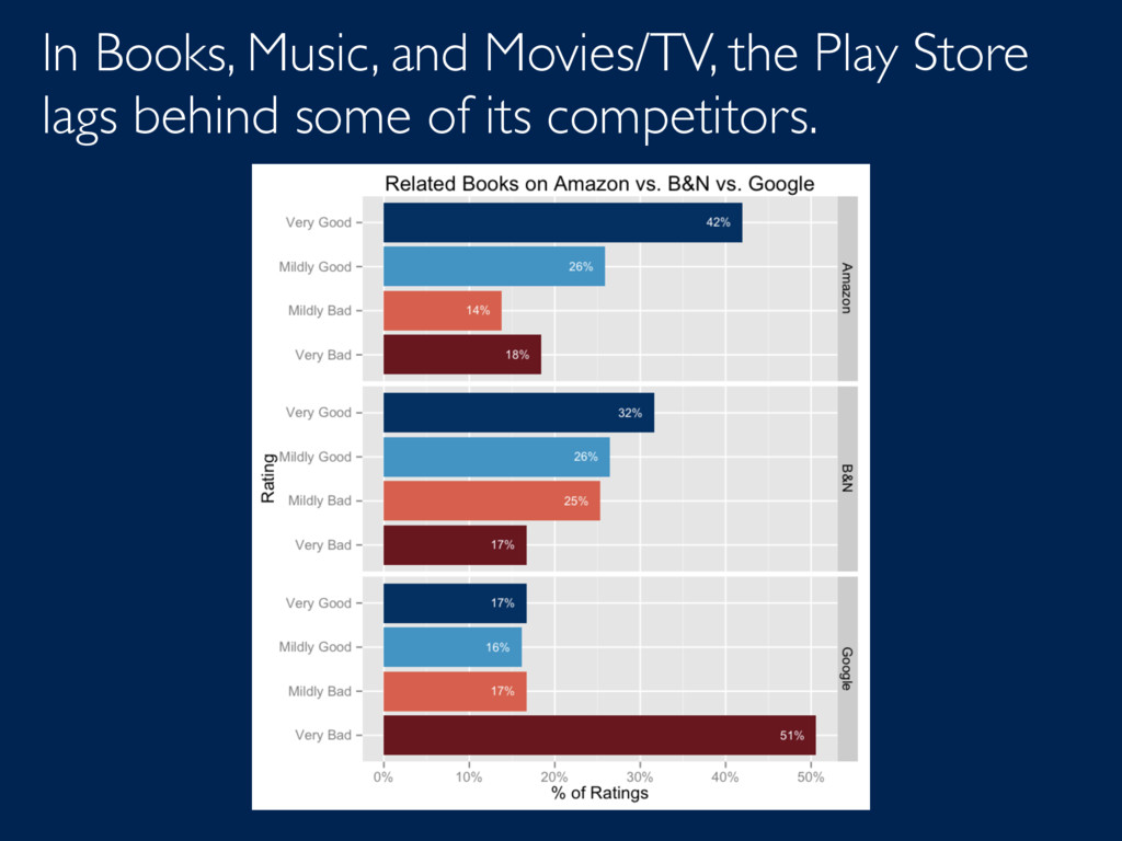 In Books, Music, and Movies/TV, the Play Store ...
