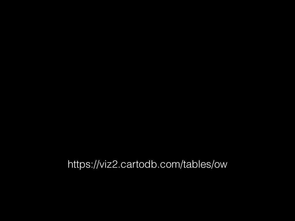 https://viz2.cartodb.com/tables/ow