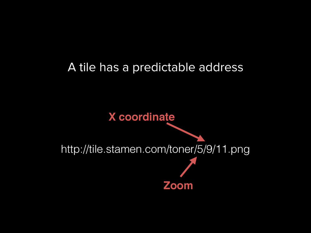 A tile has a predictable address http://tile.st...