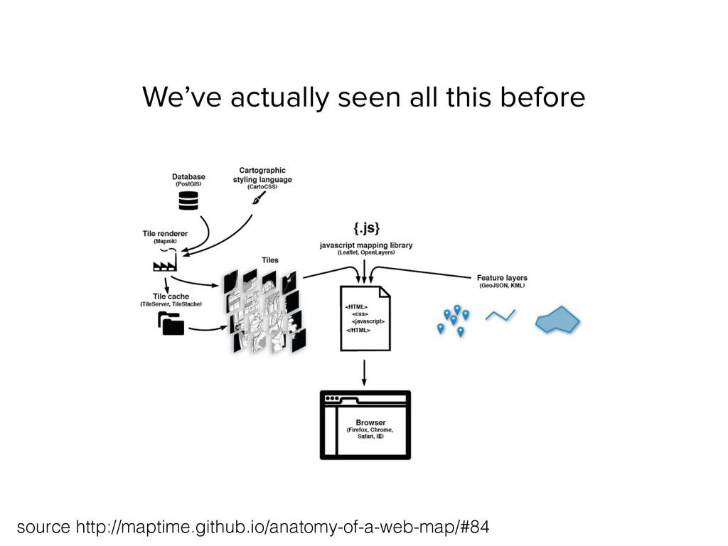 source http://maptime.github.io/anatomy-of-a-we...