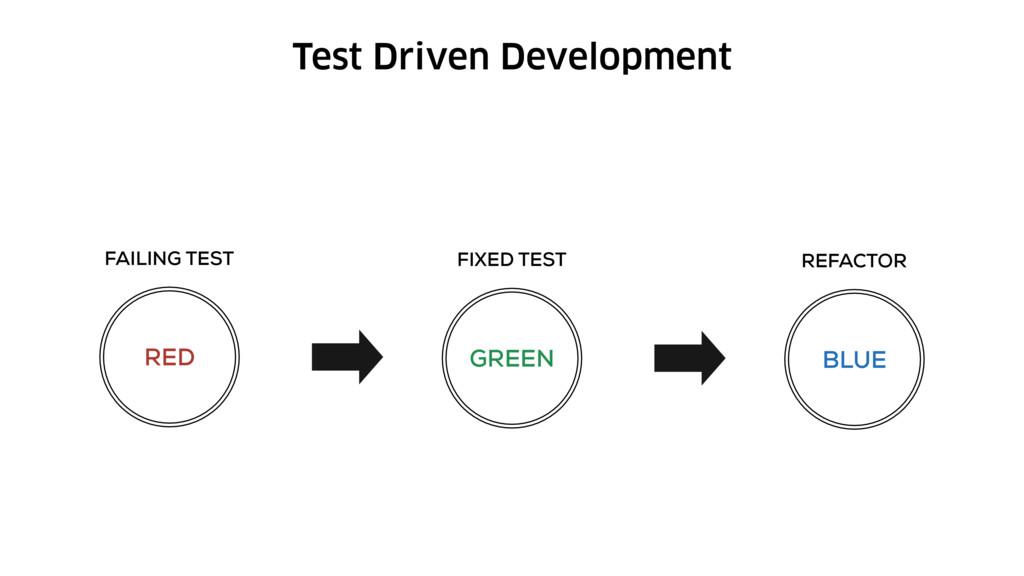 Test Driven Development RED FAILING TEST GREEN ...