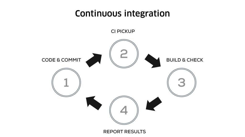 Continuous integration 1 2 3 4 CODE & COMMIT BU...