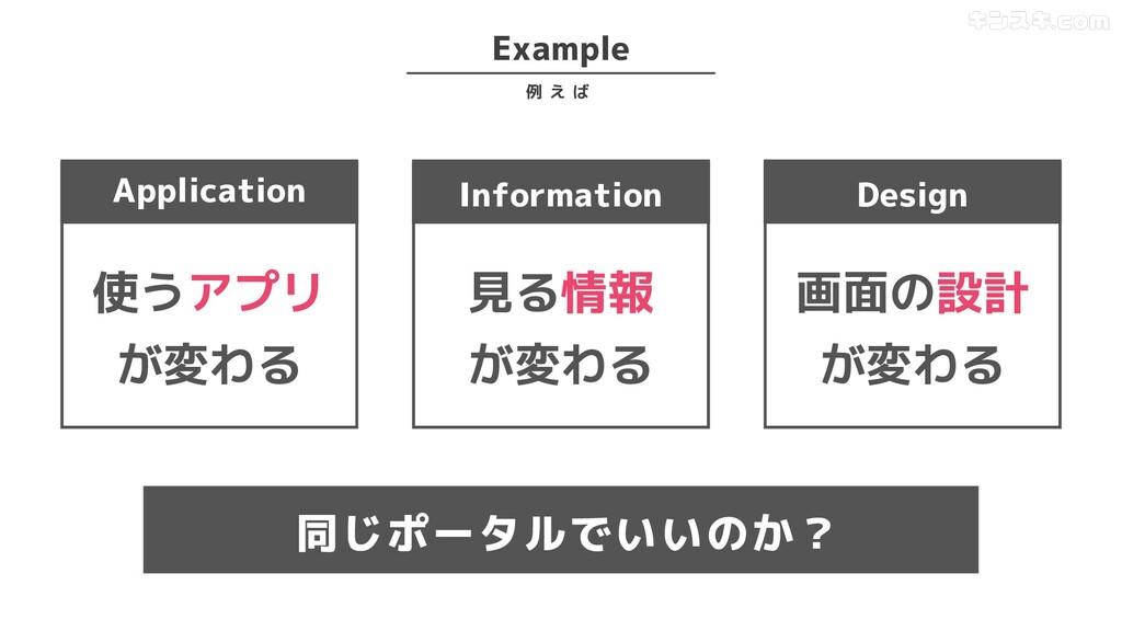 Example 例 え ば Application 使うアプリ が変わる Informatio...