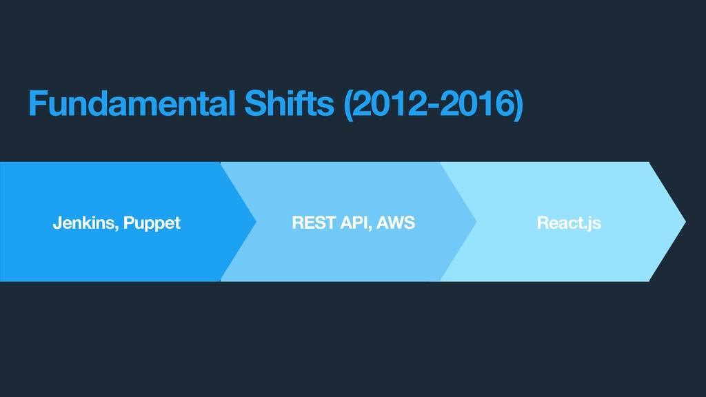 React.js REST API, AWS Jenkins, Puppet Fundamen...