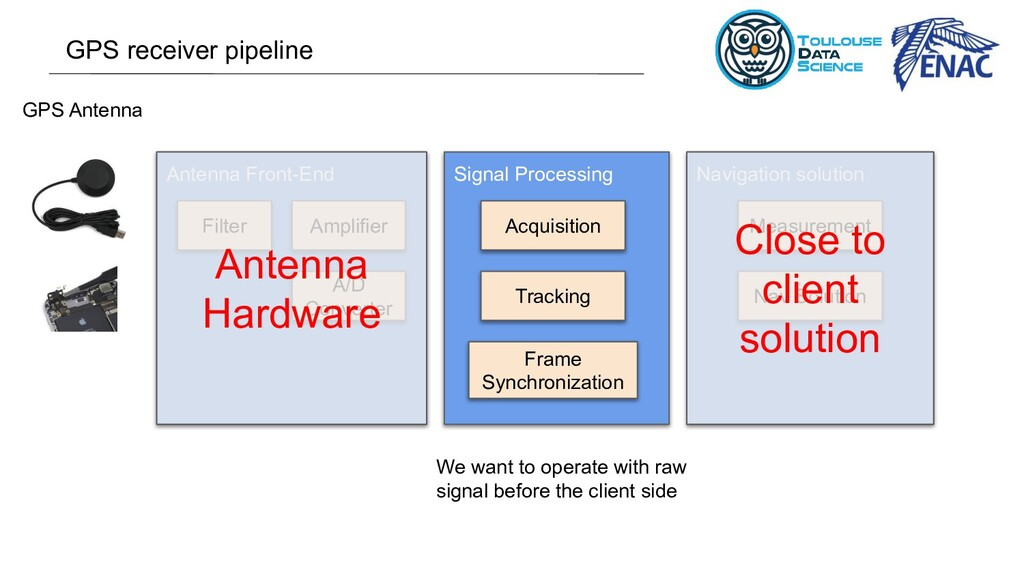 Antenna Front-End Signal Processing Navigation ...