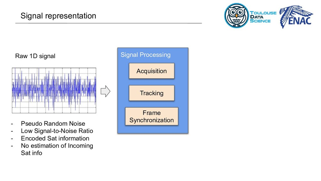 Raw 1D signal - Pseudo Random Noise - Low Signa...