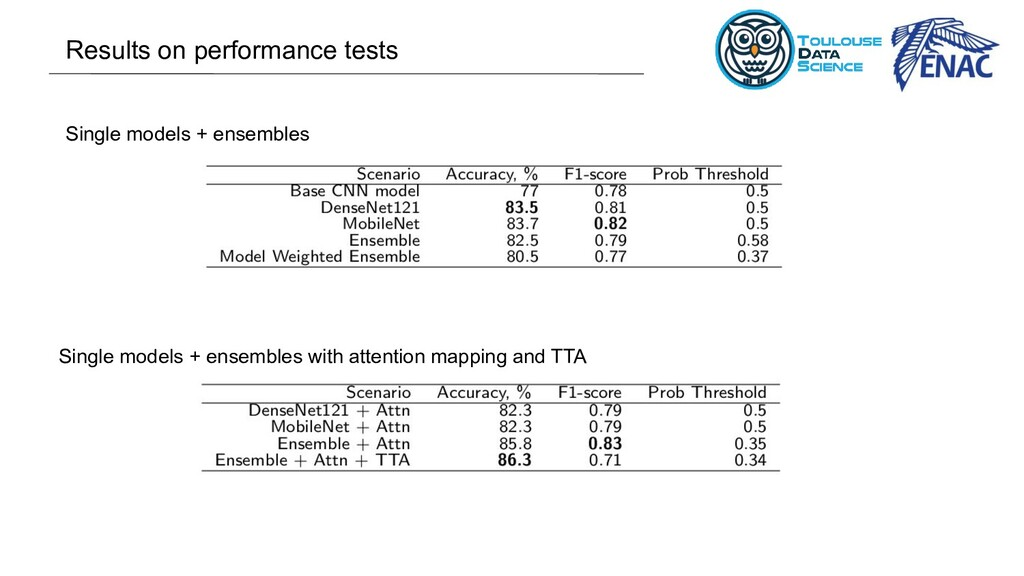 Single models + ensembles Results on performanc...