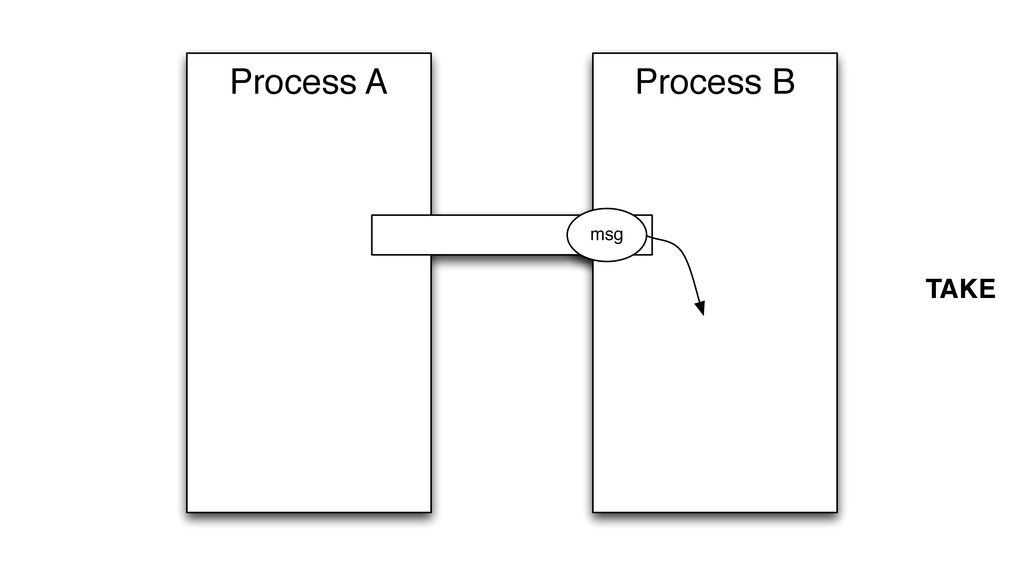 Process B Process A msg TAKE