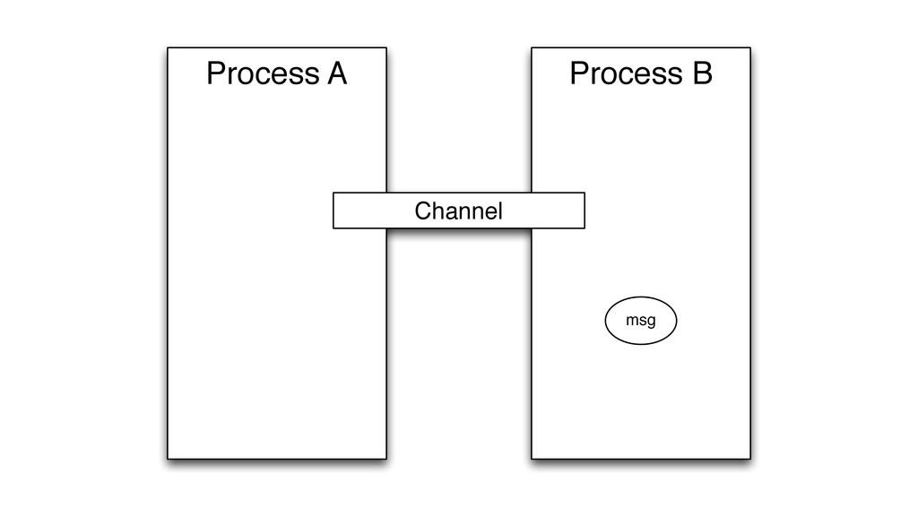 Process B Process A Channel msg