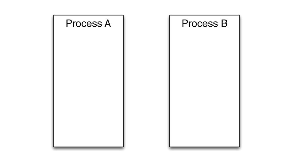 Process B Process A