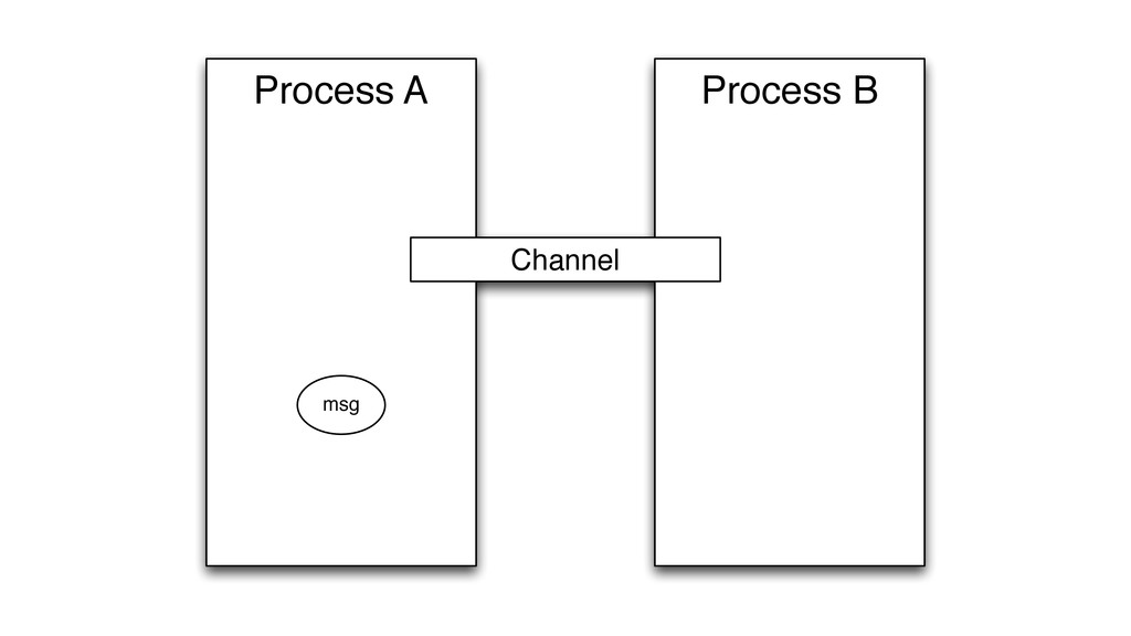 Process B Process A Channel msg
