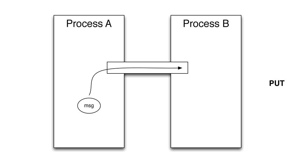 Process B Process A msg PUT
