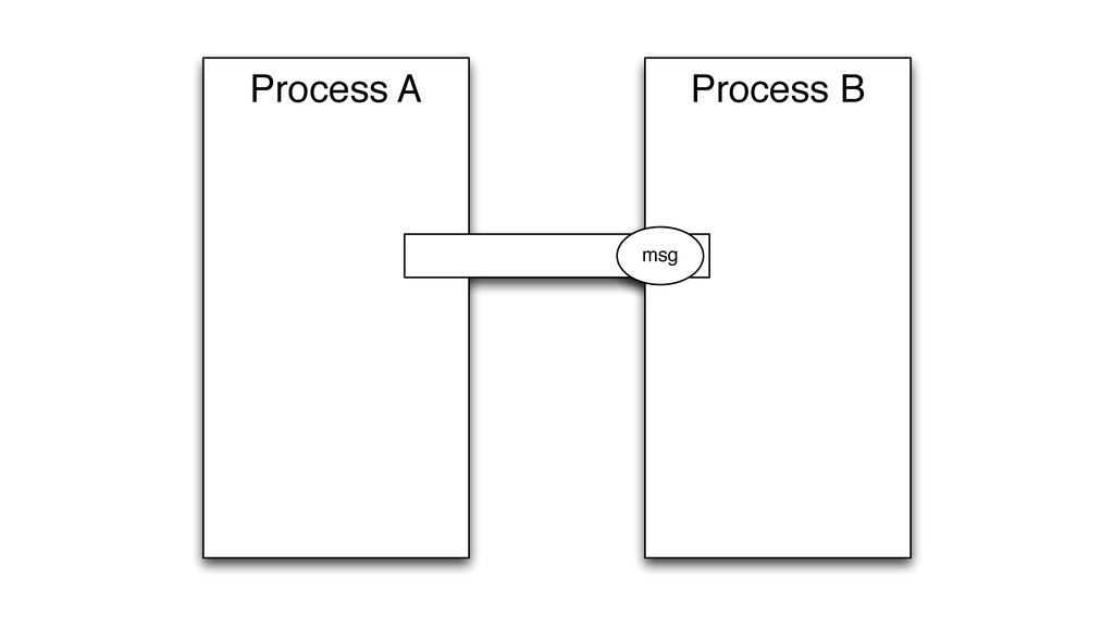 Process B Process A msg