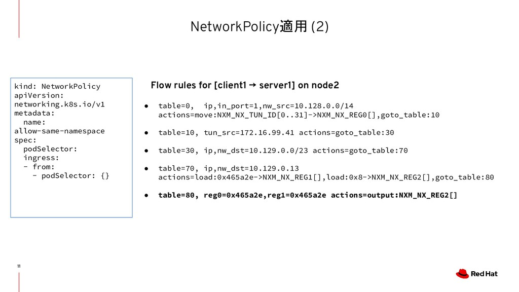 NetworkPolicy適用 (2) 11 ● table=0, ip,in_port=1,...