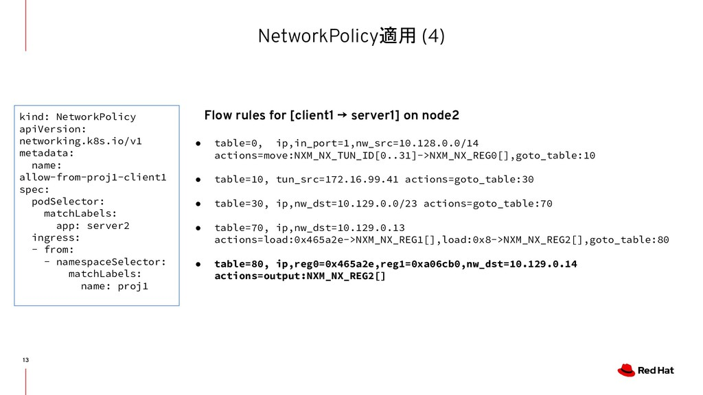 NetworkPolicy適用 (4) 13 ● table=0, ip,in_port=1,...