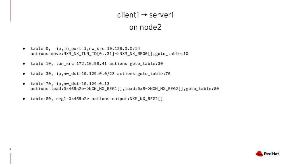 client1 → server1 on node2 9 ● table=0, ip,in_p...